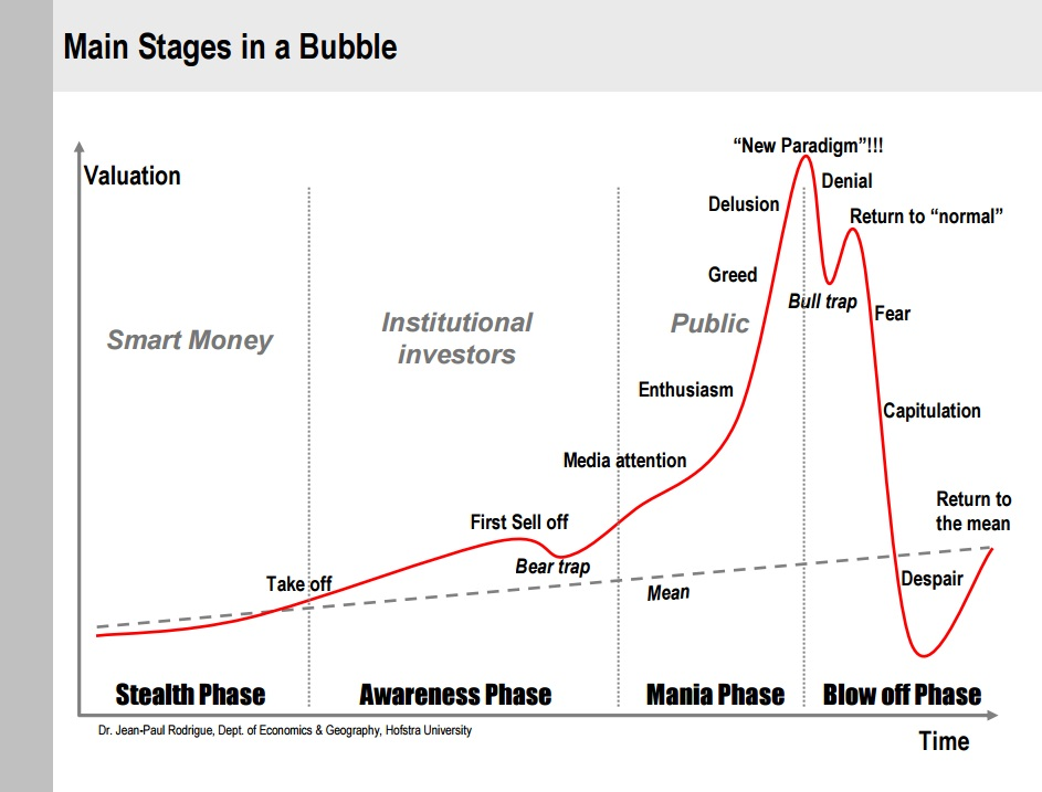 Anatomy Of A Bubble 228main