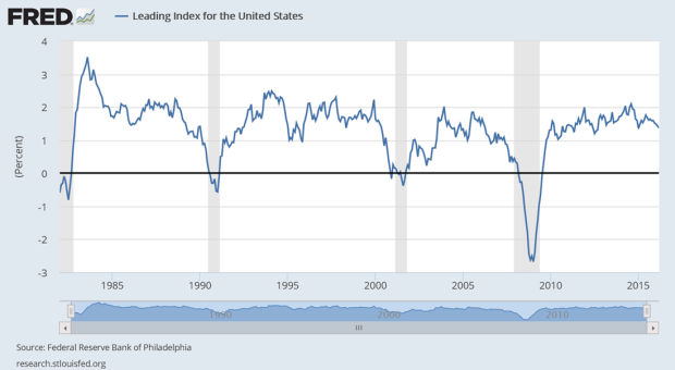 chart from research.stlouisfed.org